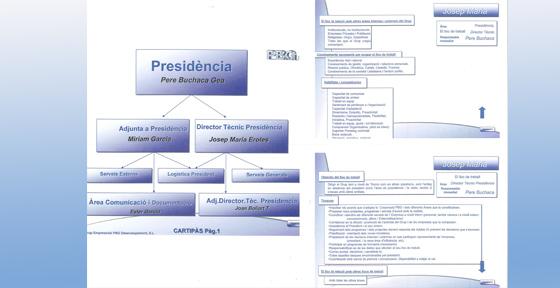 Estructura de Presidència
